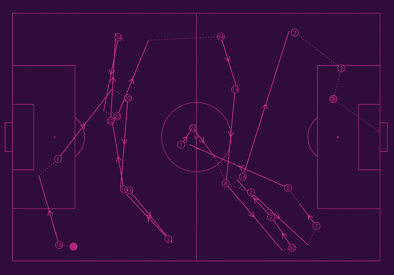 Sequences and Possessions in Football