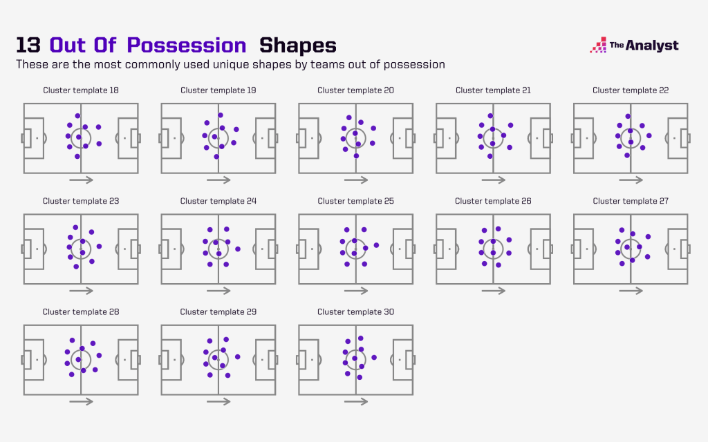 shape analysis out of possession templates