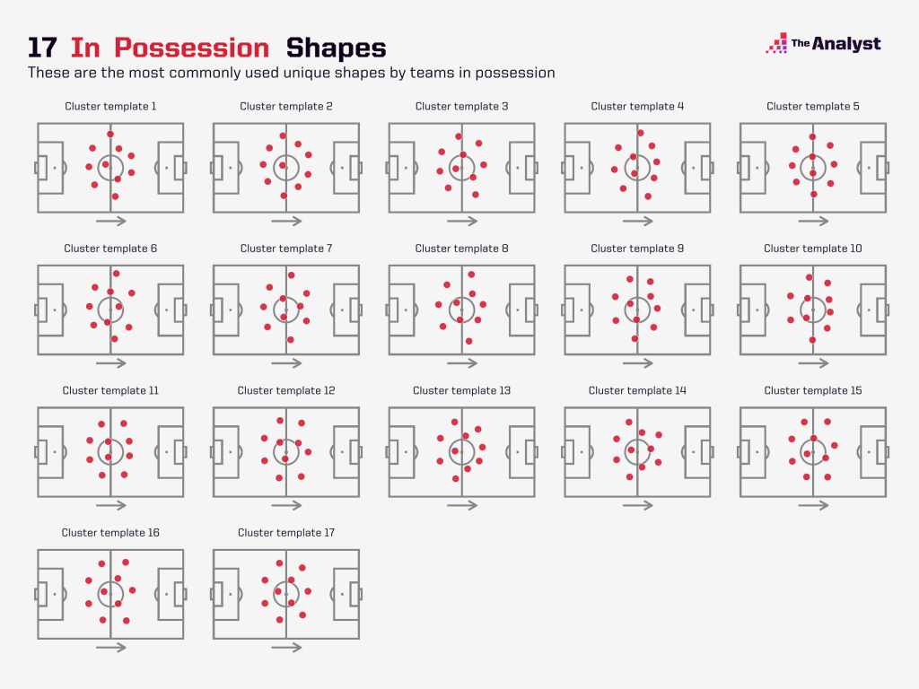 shape analysis in possession templates