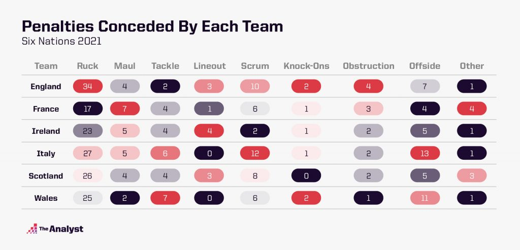 Six Nations 2021 Penalties Conceded By Each Team