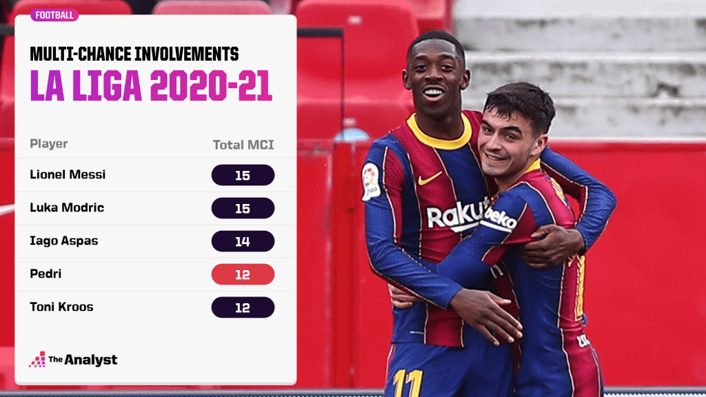 Multi-chance involvements 2020-21 La Liga