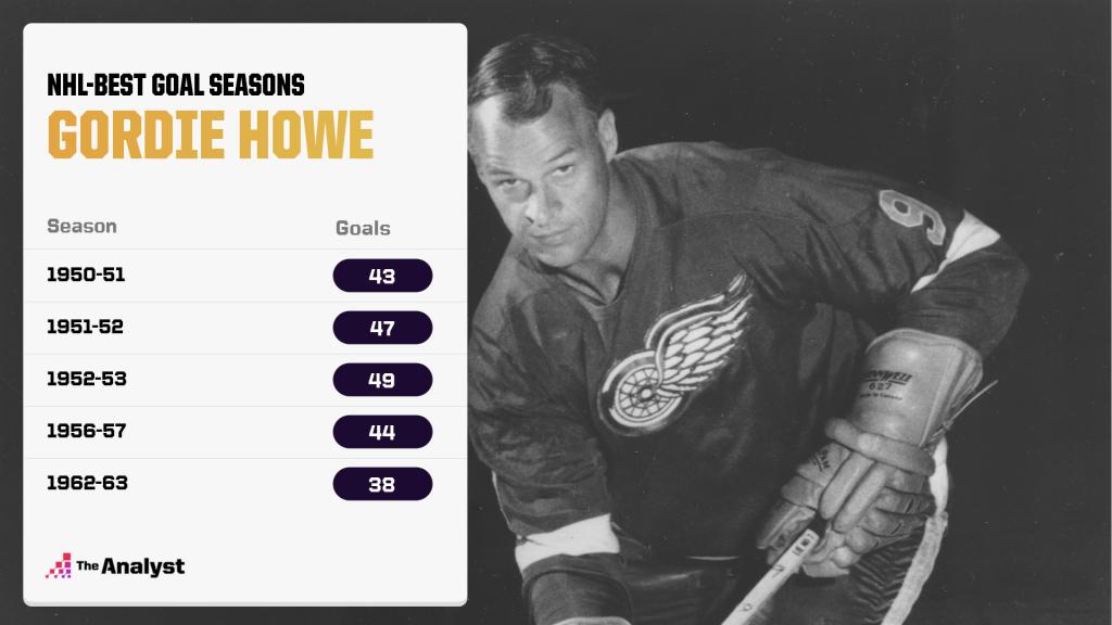Gordie Howe's top goal scoring seasons