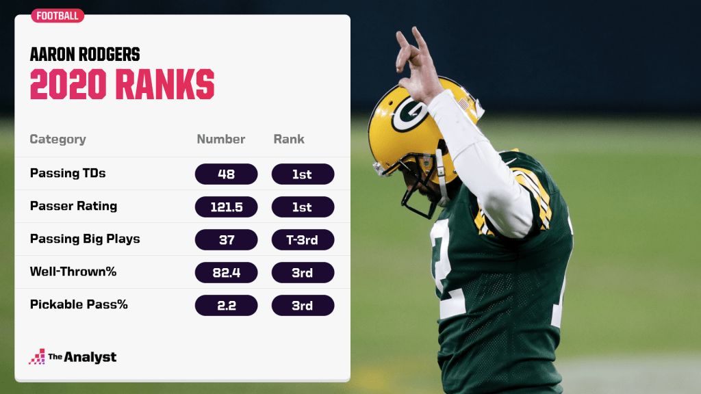 Rodgers graphic