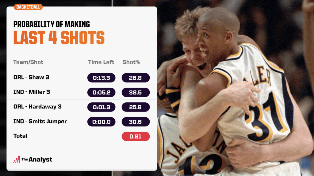 Probability of making the last four shots in Game 4 of the 1995 East Finals