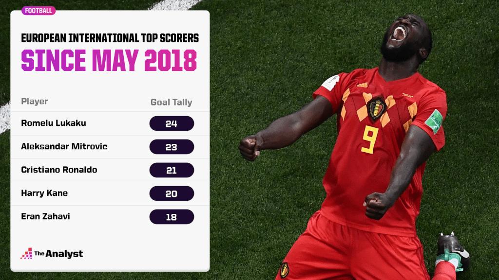Top European international goal scorers since May 2018.