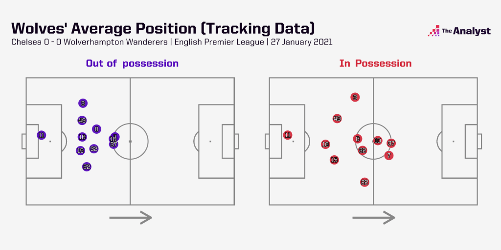 wolves average positions tracking data