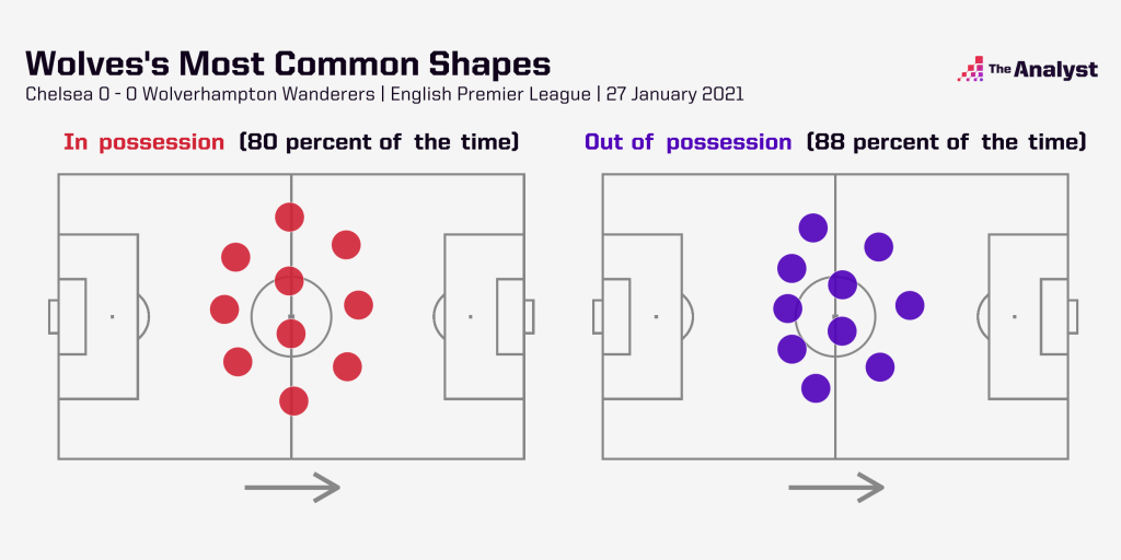 wolves most common shape analysis
