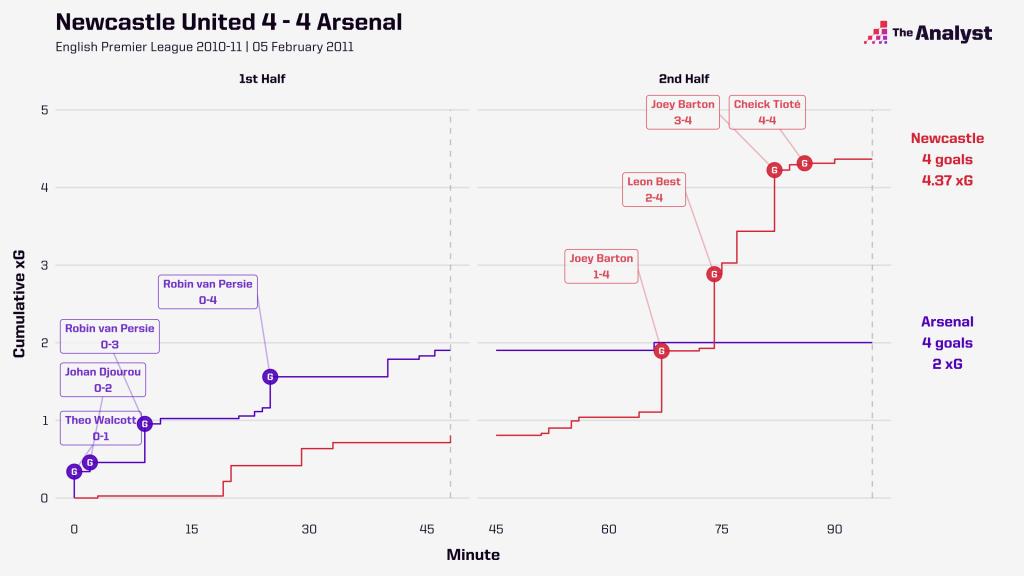Newcastle 4-4 Arsenal xG race map