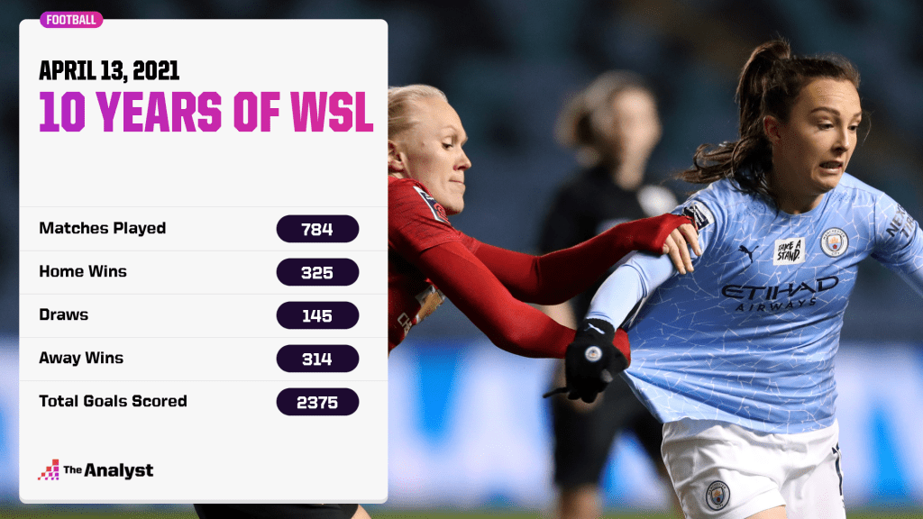 10 years of WSL action