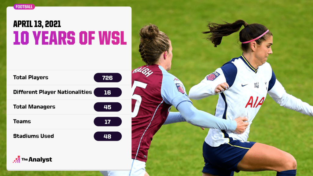 10 years of WSL players