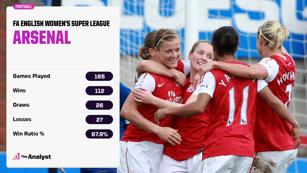 arsenal in wsl history