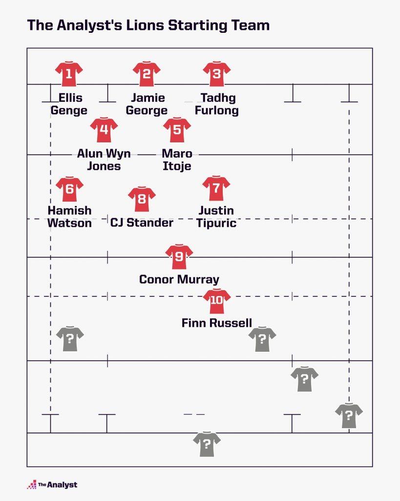 2021 Lions Squad Lineup_Pt 3