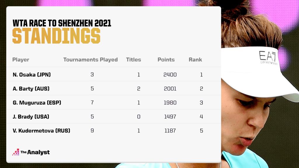 2021 WTA Race to Shenzhen-Kudermetova