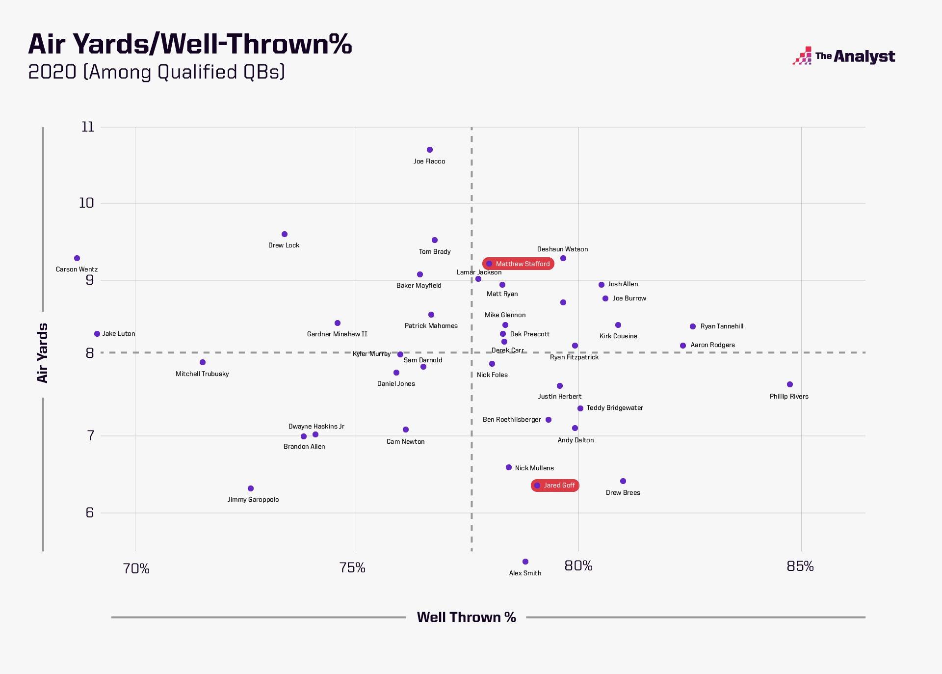 air yards/well-thrown quadrant analysis