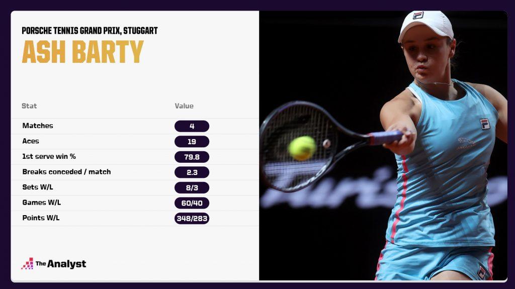 Ashleigh Barty Stats from Stuggart open