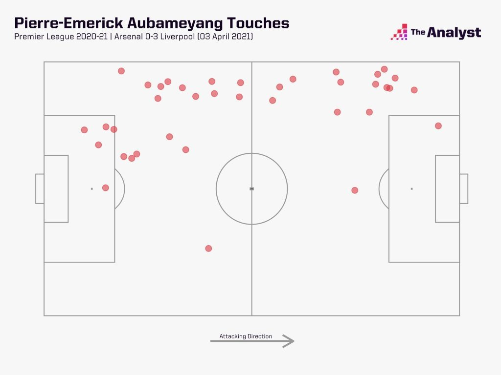 Aubameyang's touches versus Liverpool