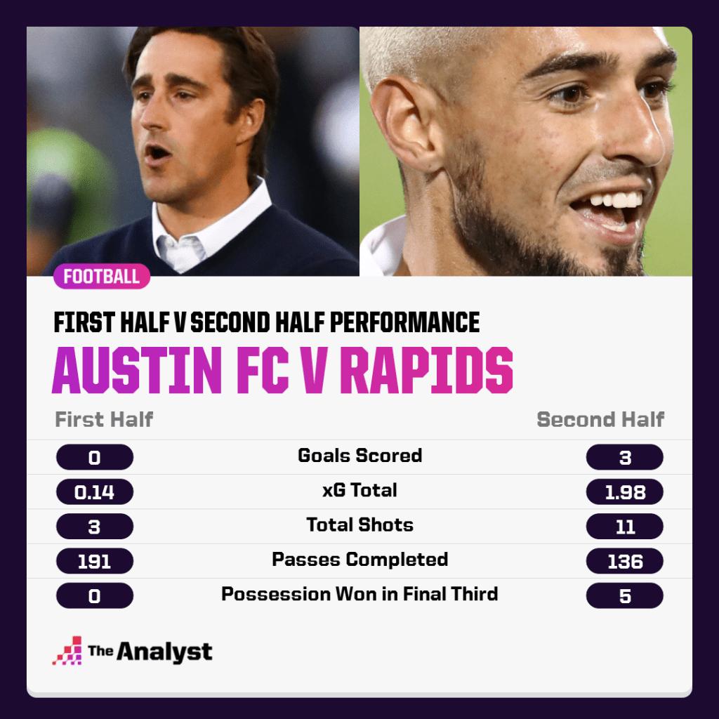 Austin FC v Colorado Rapids - 1st half v 2nd half