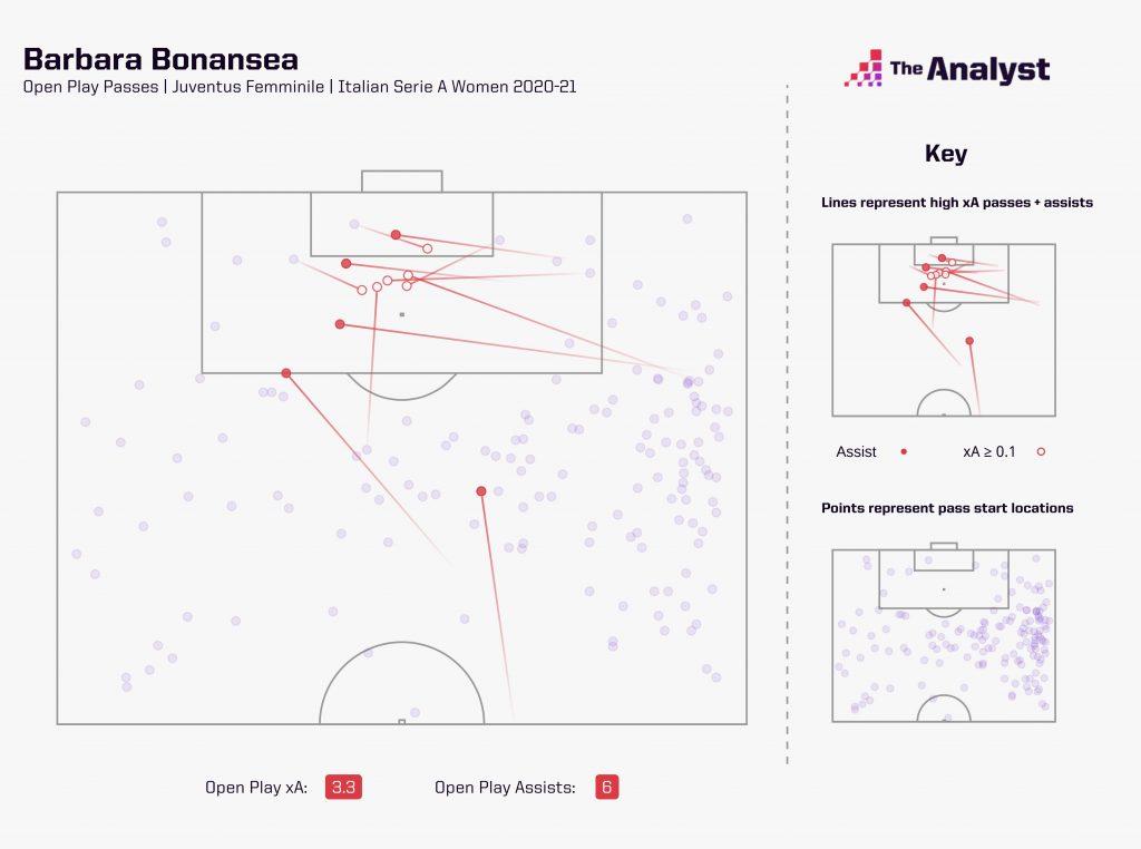 Barbara Bonansea - xA map Juventus Women 2020-21