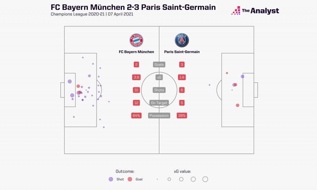 Bayern 2-3 PSG on xG