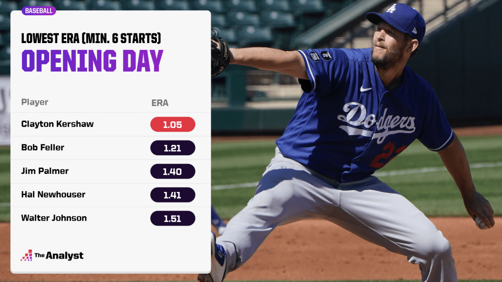 Best opening day ERA, all time