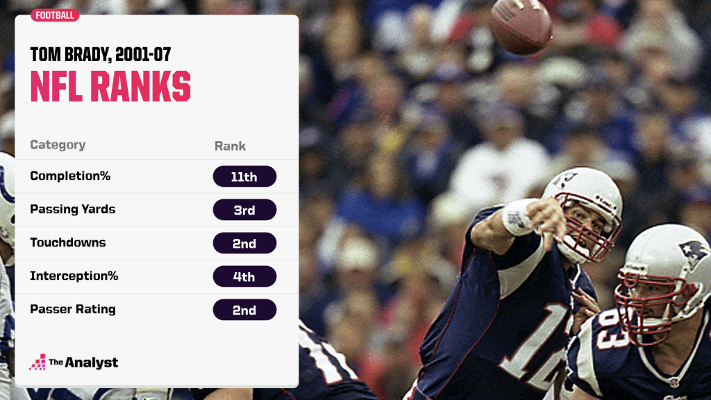 Tom Brady NFL ranks 2001-07