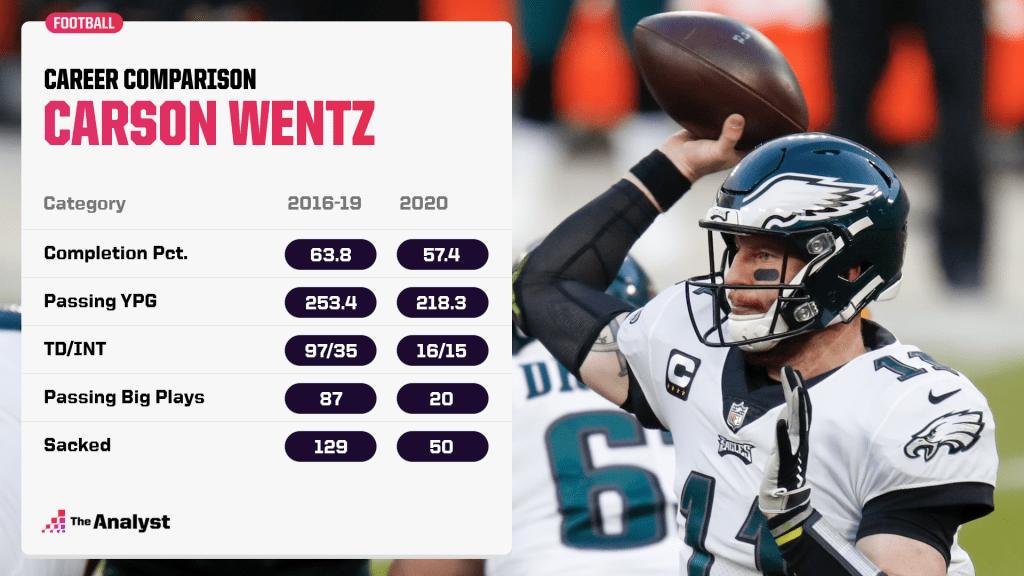 Carson Wentz career comparison