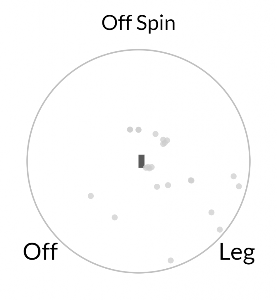 Catch Location Off The Bowling of Harmer Against RHB - Second Innings