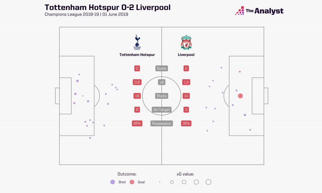Champions League Final Spurs vs. Liverpool xG shot map