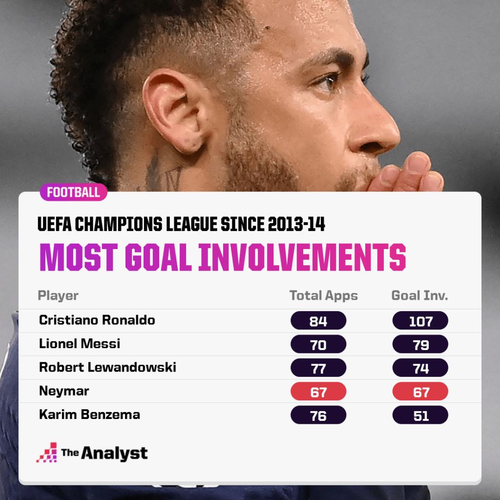 champions league goal involvements since 2013-14
