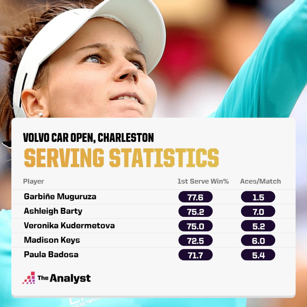 Charleston Open, Serving Stats WTA