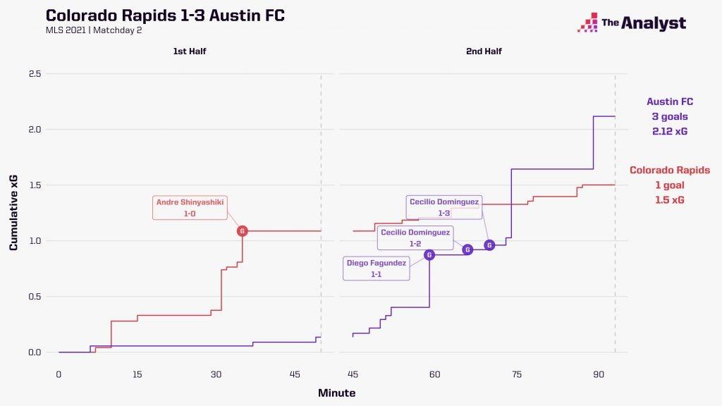 Colorado Rapids v Austin FC xG race chart MLS