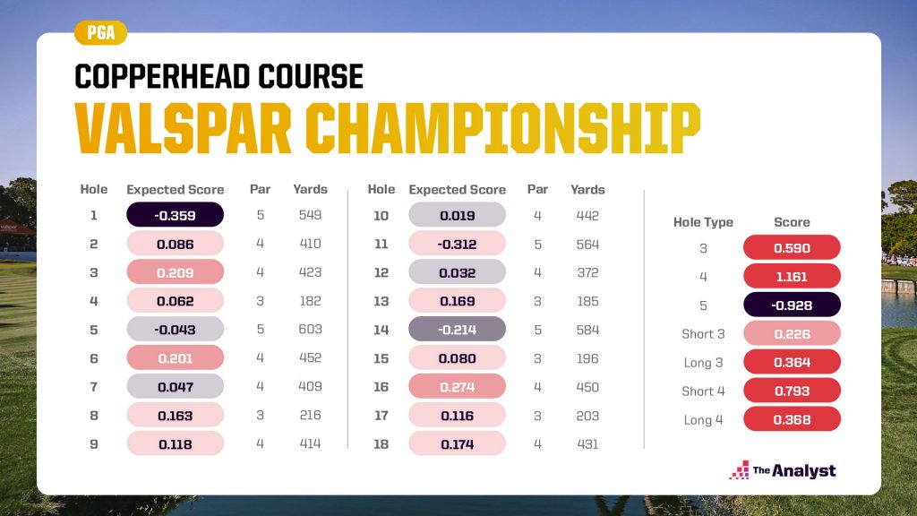 Expected scoring for Copperhead