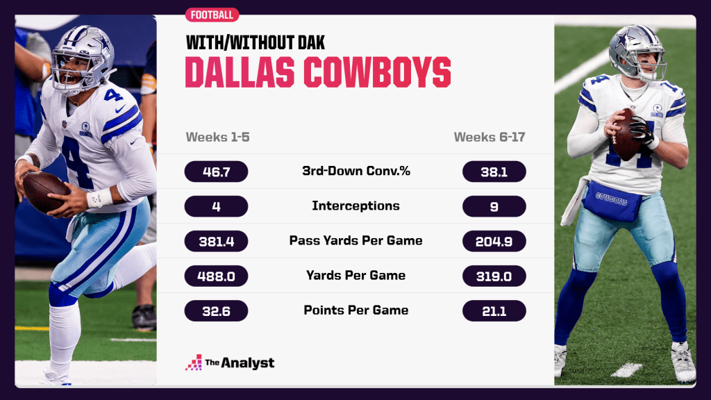 Cowboys with and without Dak Prescott