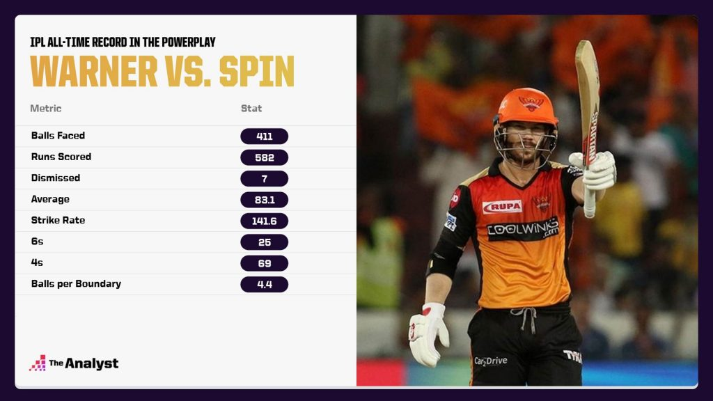 David Warner record against spin in IPL