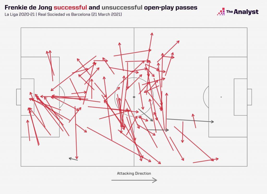de Jong's passes vs Real Sociedad