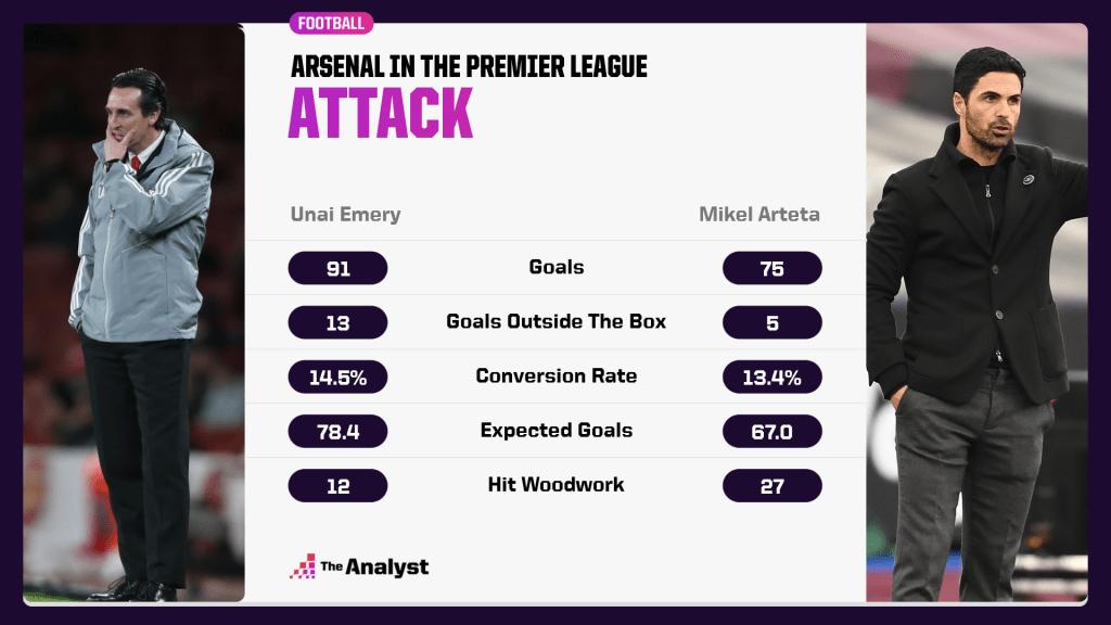 Emery v Arteta in PL - attacking compariosn