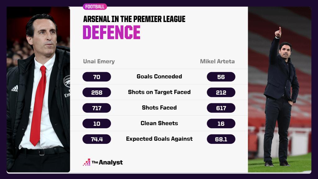 Emery v Arteta in PL - defence comparison