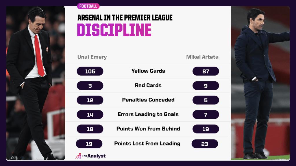 Emery v Arteta in PL - discipline comparison