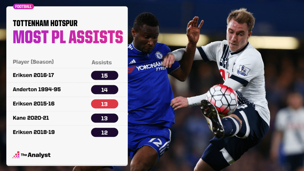 Eriksen Assists by season for Spurs