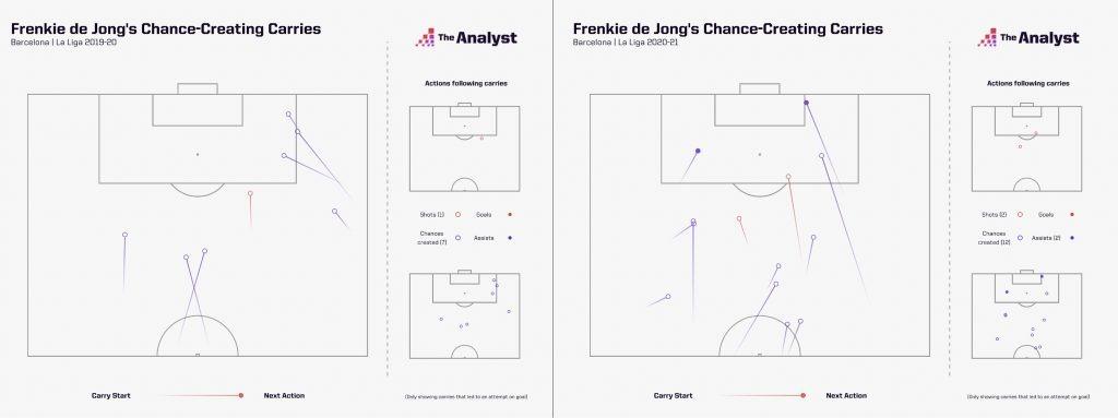 Frenkie de Jong Chance Creating Carries