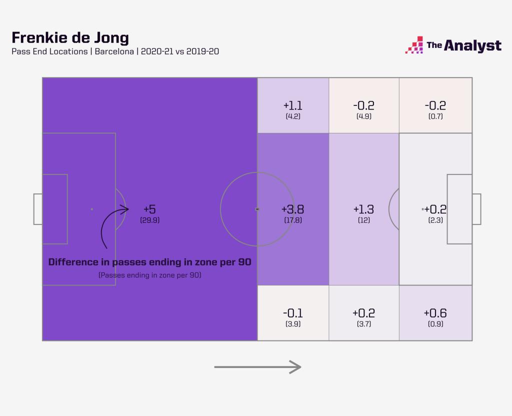 Frenkie De Jong Pass end points 2020-21