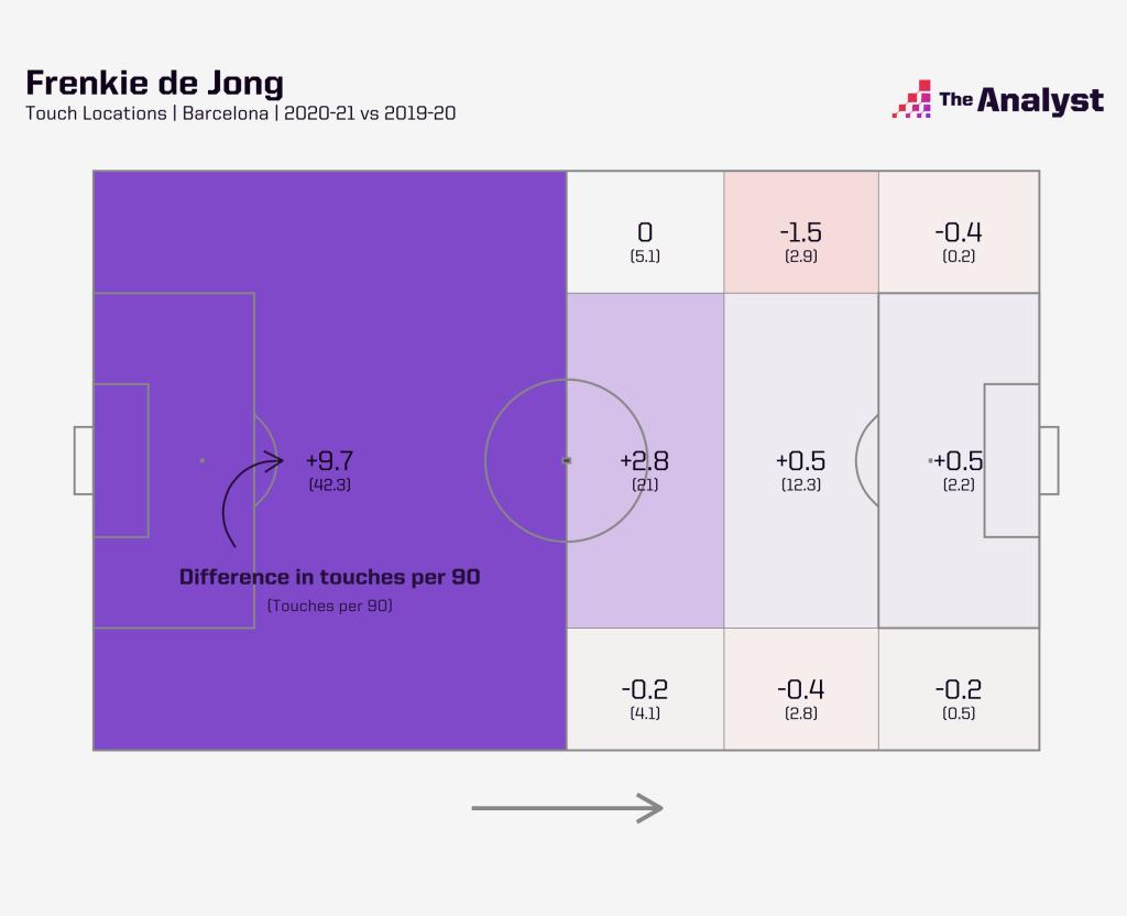 Frenkie De Jong Touch Locations 2020-21