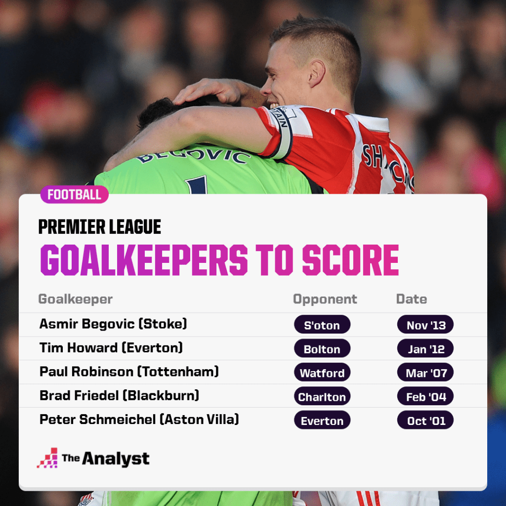 Goalkeepers To Have Scored In Premier League