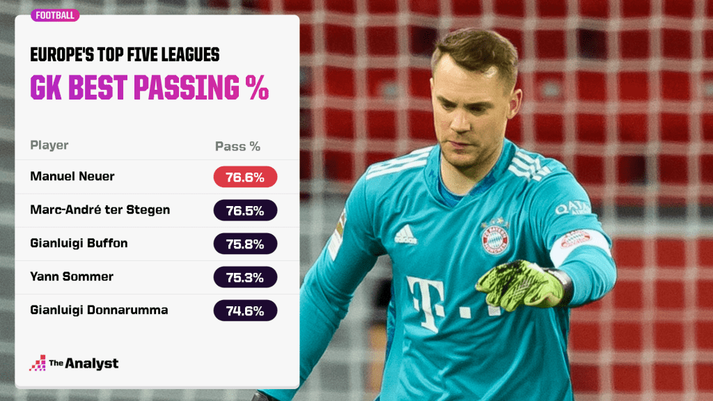 Goalkeepers with best passing accuracy Europe's top five leagues