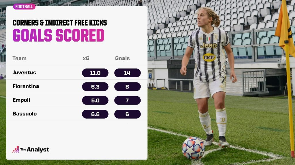 Goals scored from corners and free-kicks, Serie A women 2020-21