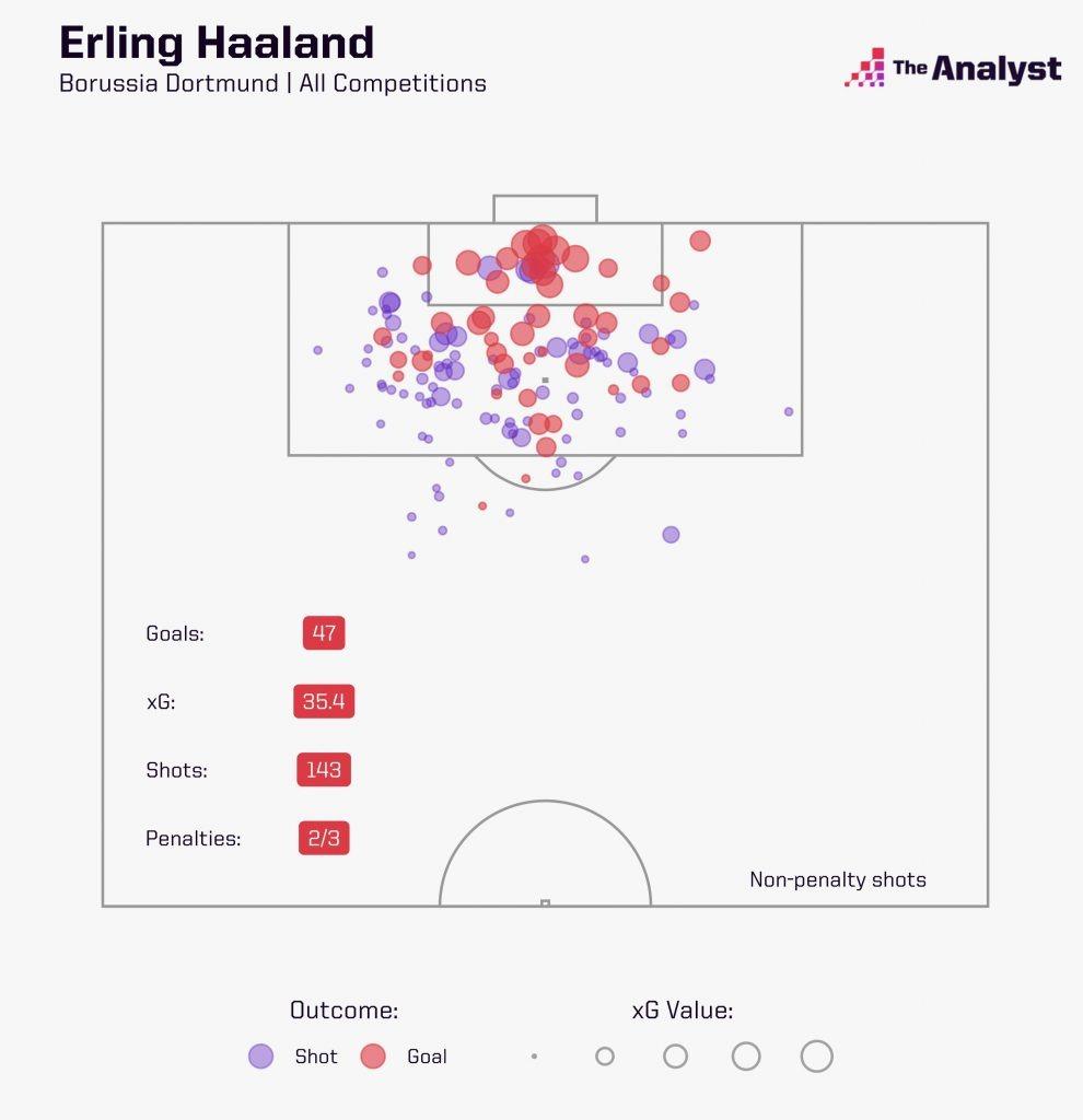 Haaland xG Map for Dortmund