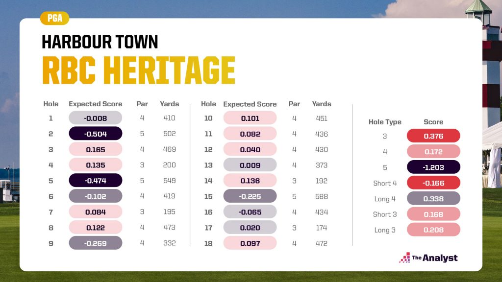 Harbour Town expected score