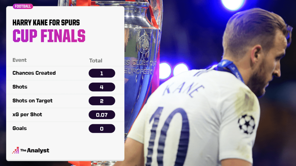 Harry Kane in Cup Finals for Spurs