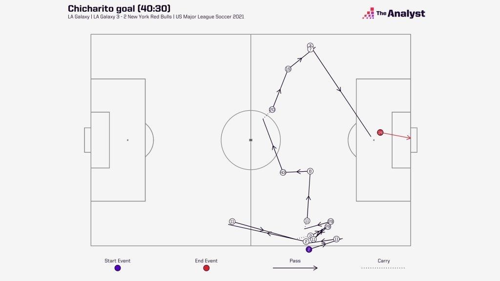 Chicarito goal for LA Galaxy v NYRB