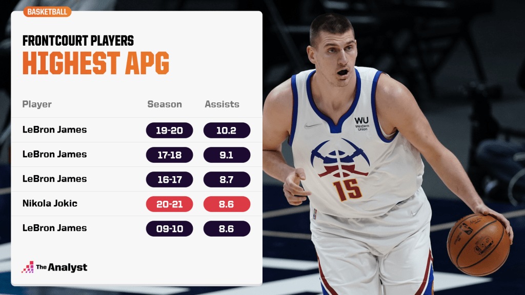Highest assists per game for front court players